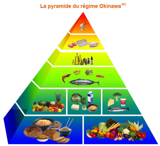 dieta centenarios de okinawa