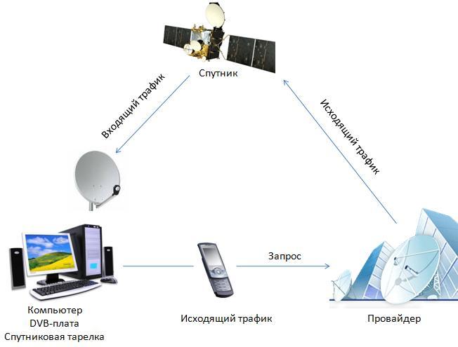 Спутниковый интернет своими руками цены