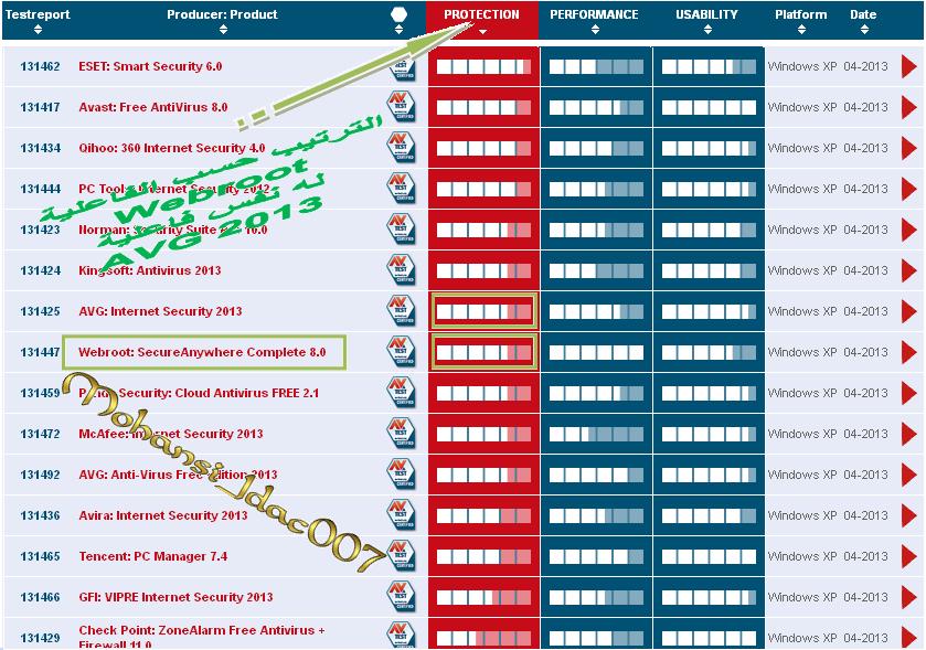 webroot_8 avg_2013,بوابة 2013 powerr11.png